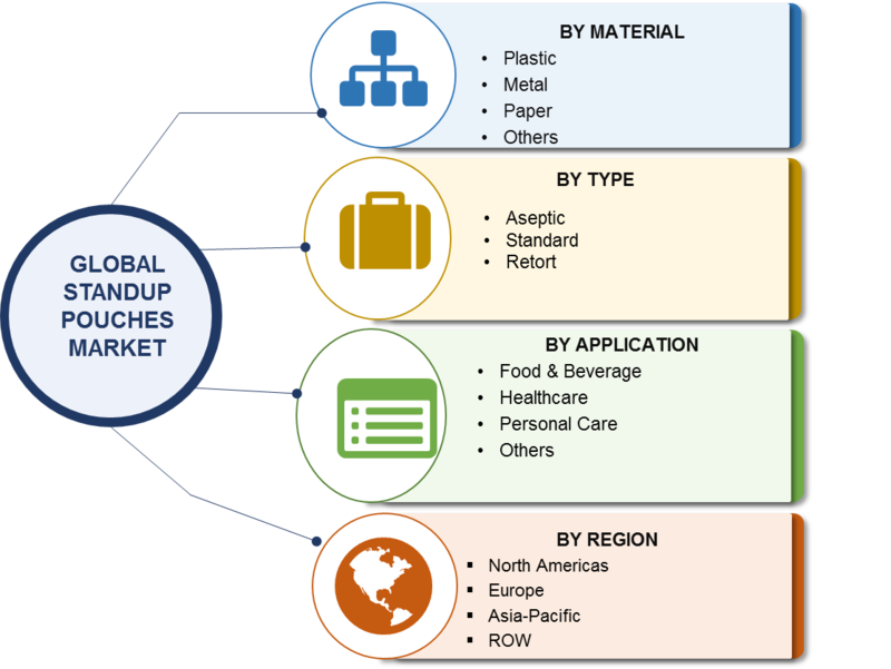 Stand-Up Pouches Market 2019 Global Size, Share, Comprehensive Analysis, Business Opportunities, Future Estimations, Key Industry Segments Poised for Strong Growth in Future and Forecast to 2022