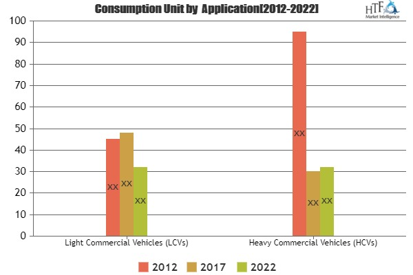 The healing power of Commercial Vehicle Braking Systems Market Approaching Demand & Growth Prospect By Robert Bosch, ContiTech, Knorr-Bremse, Wabco,