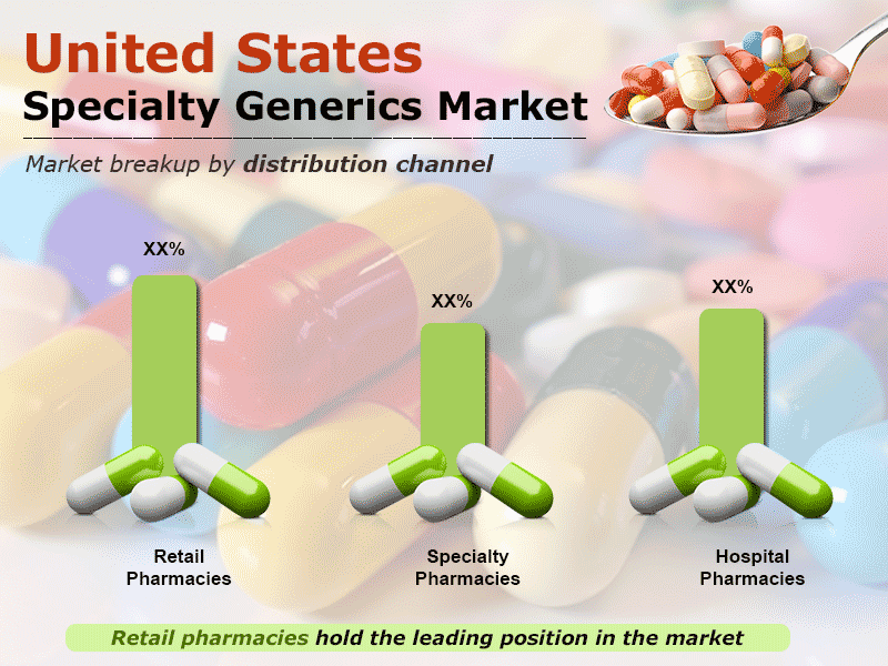 United States Specialty Generics Market to Reach US$ 32.6 Billion by 2024   CAGR 10%