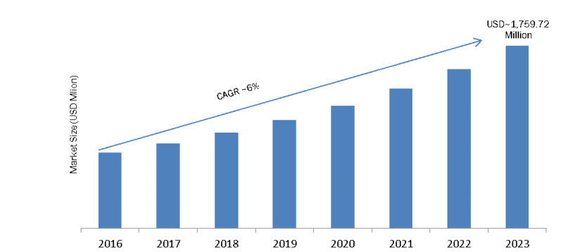 Portable Scanner Market 2019 Segments, Growth, Key Vendors Analysis, Upcoming Opportunities, Competitive Landscape, Strategies, Share, Forecast Trends 2023