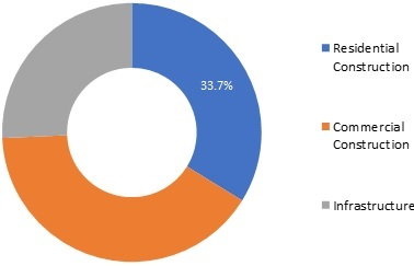 Cement Market Strong Development by Major Eminent Players, Technology and Forecasts to 2025
