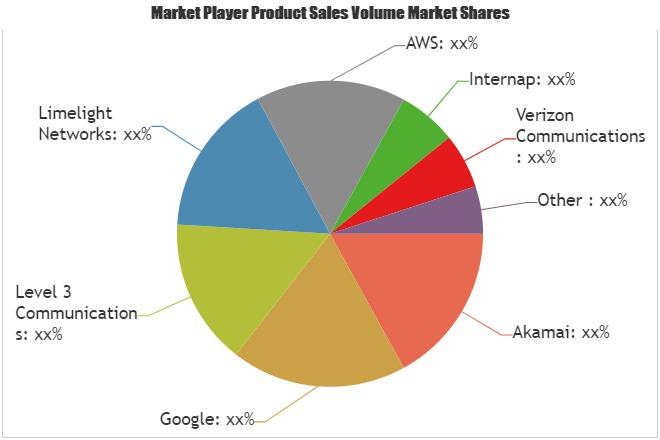 Content Delivery Network (CDN) Market Comprehensive Study with Industry Professionals: Google, AWS, Akamai, Verizon Communications