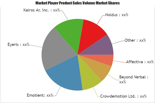 Emotion Detection and Recognition Market Size Analysis & Growth Opportunities for next 5 years