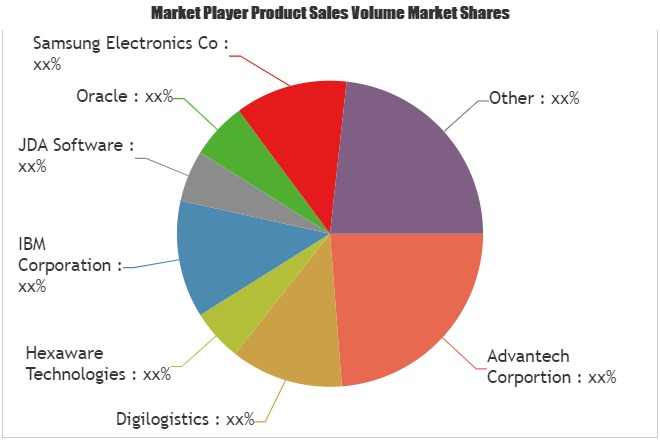 Digital Logistics Market Comprehensive Study with Current Size & Future Growth Opportunities | Tech Mahindra, JDA Software, Advantech Corportion