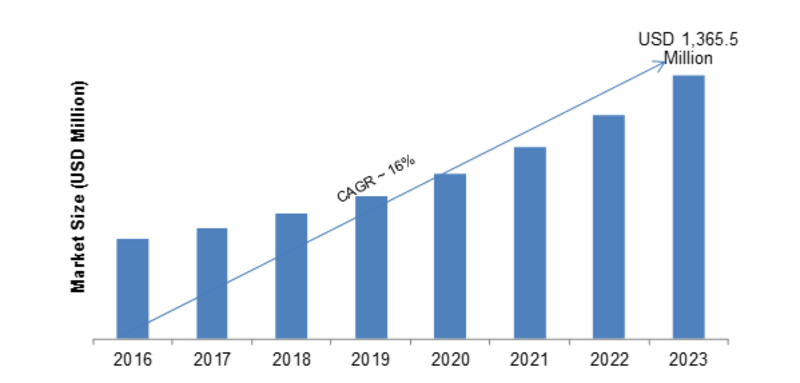 Trade Surveillance Systems Market 2019 Global Size, Industry Share, Sales Revenue, Development Status, Key Players, Competitive Landscape, Future Plans and Regional Trends by Forecast 2023