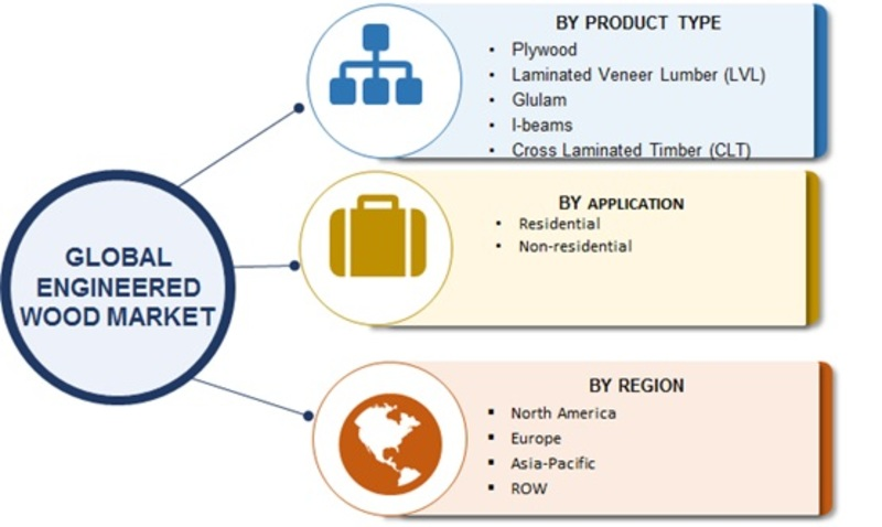 Engineered Wood Market 2018-2023 SWOT Analysis: Global Industry Size, Historical Analysis, Top Leaders, Business Growth, Regional Trends, Opportunity Assessment and Comprehensive Research Study