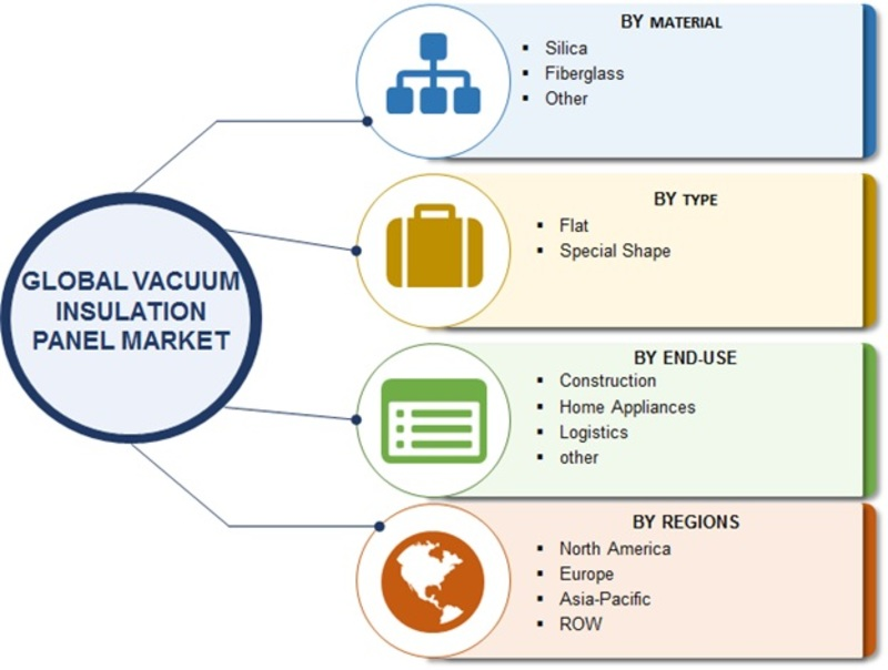 Vacuum Insulation Panels Market 2019 Review, In-Depth Analysis, Research, Growth, Historical Analysis, Gross Margin Study with Forecast to 2022: Evonik, LG, Panasonic, Dow Corning, OCI, ThermoCor