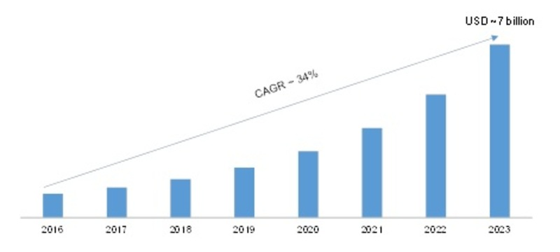 Artificial Intelligence in Retail Market 2019: Including Global Profit Growth Factors, Business Trends, Applications, Regional Study and Key Players by Forecast 2023