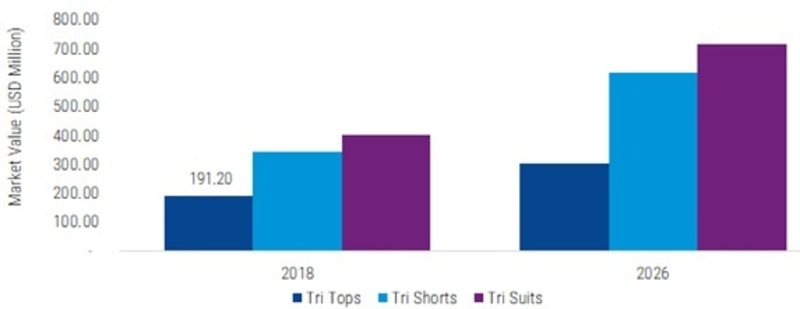 Triathlon Clothing Market Growth by 2026: Industry Report illustrates Market Size, Share, Trend, Development Status, Key Manufacturers and Opportunity Assessments