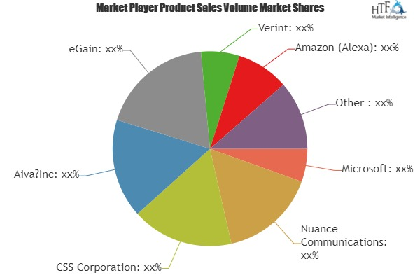 Virtual Health Assistants Market to Witness Huge Growth by 2025 | Leading Key Players- Microsoft, Nuance Communications, CSS