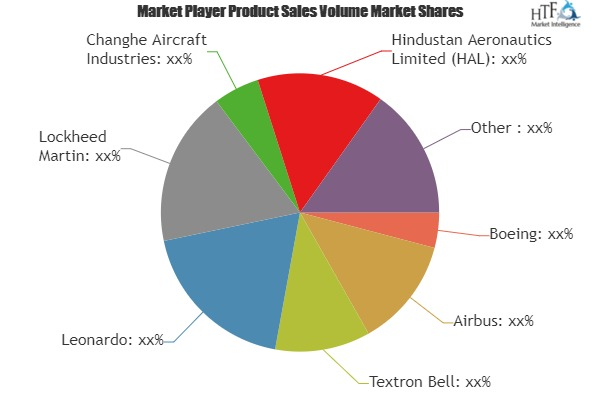 Military Helicopters Market to Witness Huge Growth by 2025 | Boeing, Airbus, Textron Bell, Leonardo
