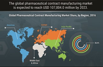 Latest Updates Pharmaceutical Contract Manufacturing Market Grow Their Business Within Highly Competitive Marketplace with CAGR at 7.2% Till 2023