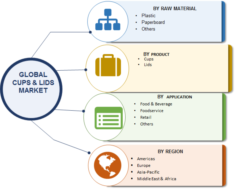 Cups & Lids Market 2019 Top Key Players, Global Analysis with Focus on Opportunities, Development Strategy, Future Plans, Competitive Landscape and Trends by Forecast 2023