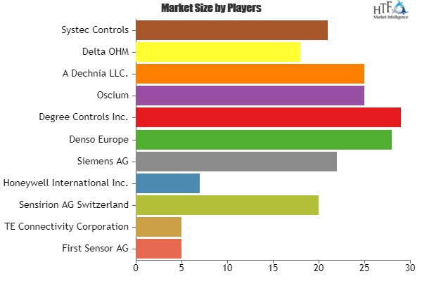 Air Flow Sensors Market Growth Powered with Latest Development Scenario & Influencing Trends By Siemens AG, Denso Europe, Degree Controls Inc., Oscium, A Dechnia LLC., Delta OHM