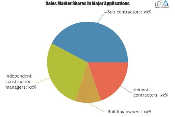 Construction Project Management Software Market Value Strategic Analysis   Key Players-Aconex, Procore, Oracle