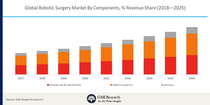 The Global Robotic Surgery Market projected to reach USD 8,987.3 million by 2025 & Growing at a CAGR of 10.5 % during 2018-2025