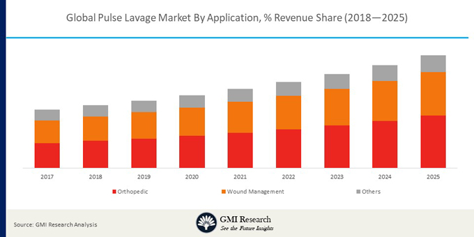The Global Pulse Lavage market projected to reach USD 426.7 million by the end of 2025 & Growing at a CAGR of 8.7% during 2018-2025