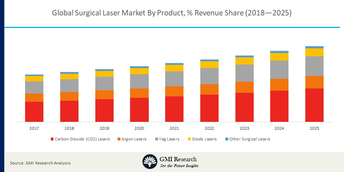 The Global Surgical Laser Market Projected to reach USD 1403.8 million by the end of 2025 & Growing at a CAGR of 6.1% during 2018-2025