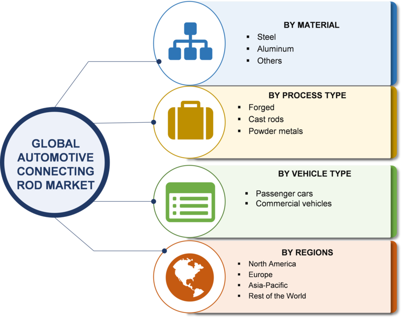 Automotive Connecting Rod Market - 2019 Global Analysis By Size, Growth, Trends, Share, Key Players, Region With Industry Forecast To 2023