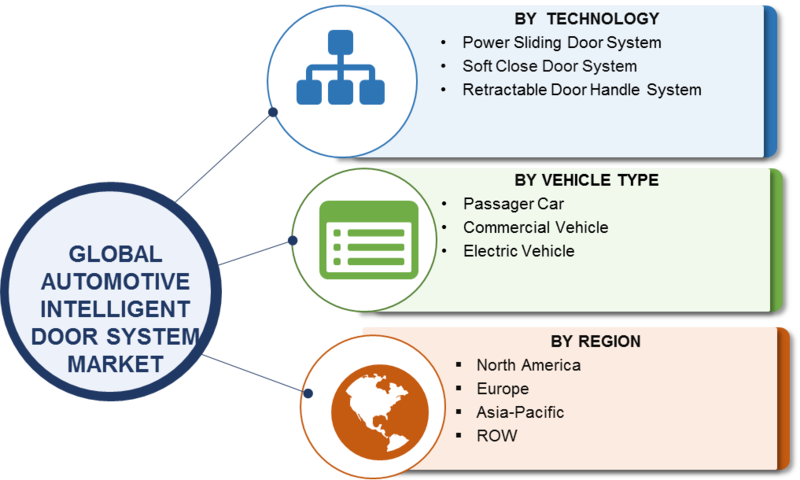 Automotive Intelligent Door System Market 2019 Global Analysis, Size, Growth, Share, Trends, Key Players, Regional And Industry Forecast To 2023