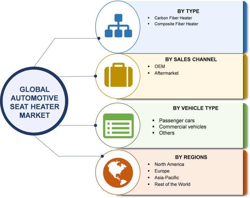 Automotive Seat Heater Market 2019 Global Size, Trends, Share, Growth, Statistics, Key Players, Regional Analysis And Industry Forecast To 2023