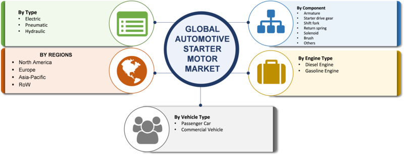 Automotive Starter Motor Market 2019 Size, Trends, Share, Growth, Competitive, Regional Analysis With Forecast To 2023