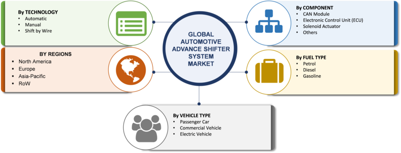 Automotive Advanced Shifter System Market - 2019 Global Industry Size, Share, Trends, Growth, Regional Analysis And Industry Forecast To 2023