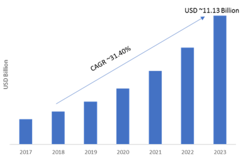 Software Defined Security (SDS) Market 2019 – 2023: Emerging Technologies, Competitive Landscape, Business Trends, Industry Profit Growth, Size and Global Segments