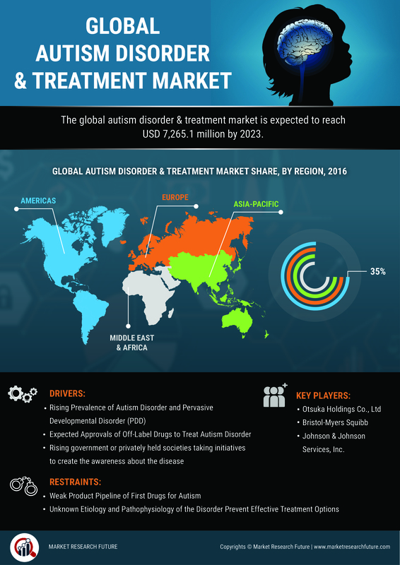 Autism Disorder & Treatment Market to Grow at a Decent Pace of 4.3% till 2023 | Pfizer Inc., Eli Lilly and Company, Allergan, Merck & CO Inc., etc | MRFR