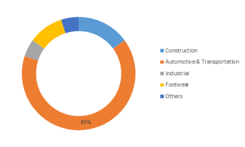 Synthetic Rubber Market by Type (Styrene-Butadiene, Nitrile, and Butadiene Rubber), by Mechanism, by Application, by Geography - Global Market Size, Share, Development, Growth and Demand Forecast 2023