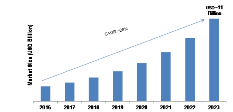 Enterprise File Synchronization and Sharing Market – 2019 Trends, Growth Insight, Size, Share, Competitive Analysis, Statistics, Regional And Global Forecast To 2023