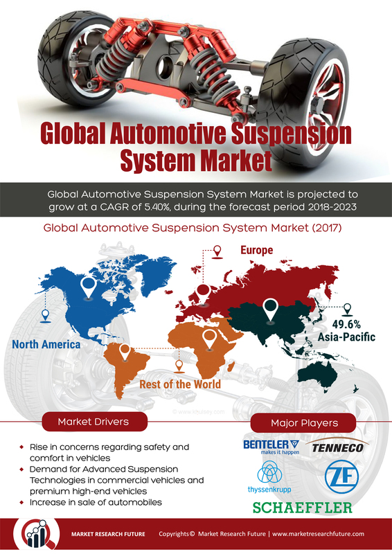 Automotive Suspension System Market 2019 Global Industry Analysis by Size, Share, Trends, Growth and Regional Forecast to 2023