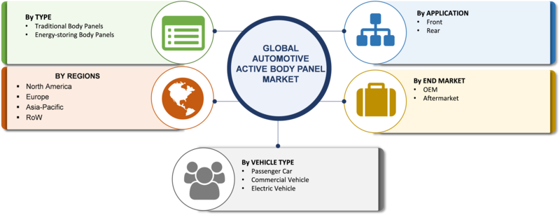 Automotive Active Body Panel Market 2019 Global Analysis, Trends, Size, Share, Growth, Trends, Segments, Regional And Industry Forecast To 2023