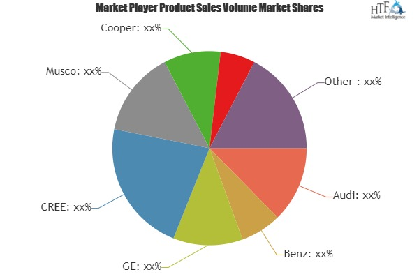 Intelligent LED Car Light Market to Witness Huge Growth by 2025 | Audi, Benz, GE, CREE, Musco