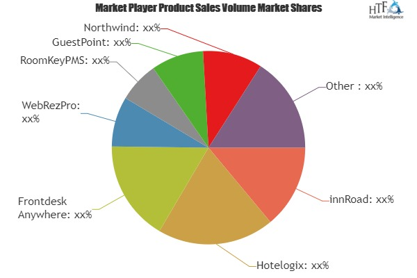 Hotel Management Software Market Demand Analysis & Growth Opportunities for next 5 years