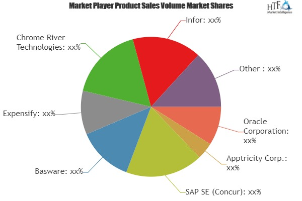 Accounting and Expense Management Solutions Market Is Booming Worldwide| Trippeo Technologies, Certify, Journyx, Xero