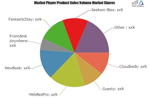 Hotel Operating System Market to Witness Massive Growth| Cloudbeds, Guesty, WebRezPro, NewBook