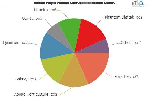 Digital Ballast Market Next Big Thing | Major Giants Soils Tek, Apollo Horticulture