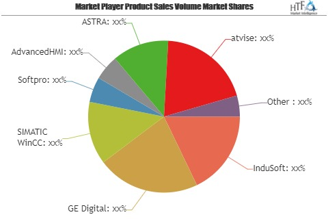 Supervisory Control and Data Acquisition (SCADA) Software Market May See a Big Move   InduSoft, GE Digital, SIMATIC WinCC