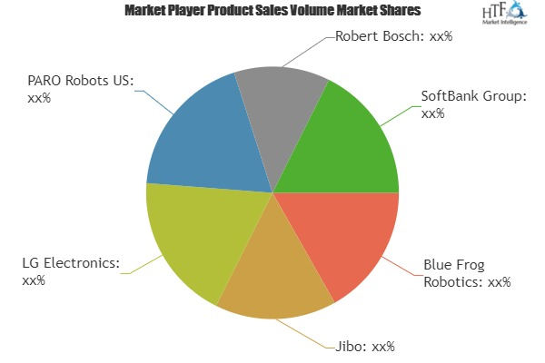 Experience The Thrill Of Personal and Homecare Robotics Market Growth Opportinity Sale By Blue Frog Robotics, Jibo, LG Electronics, PARO Robots US