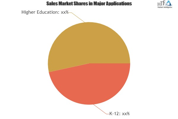 Classroom Management Software Market Analysis By Trends Segment Revenue Forecast Top Players|ClassDojo, GoGuardian Teacher, Socrative