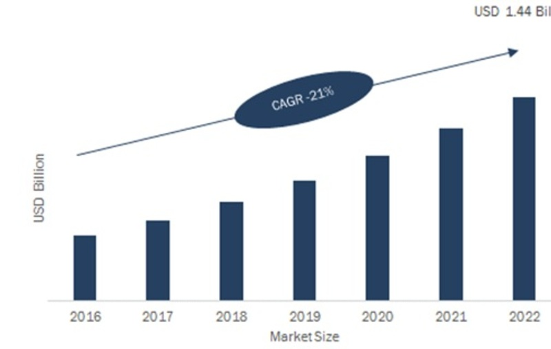 LiDAR Market Estimated to be Worth $ 4,158.8 MN by 2023 | LIDAR Industry Size, Share, Opportunities, Growth, Emerging Technologies by Regional Forecasts