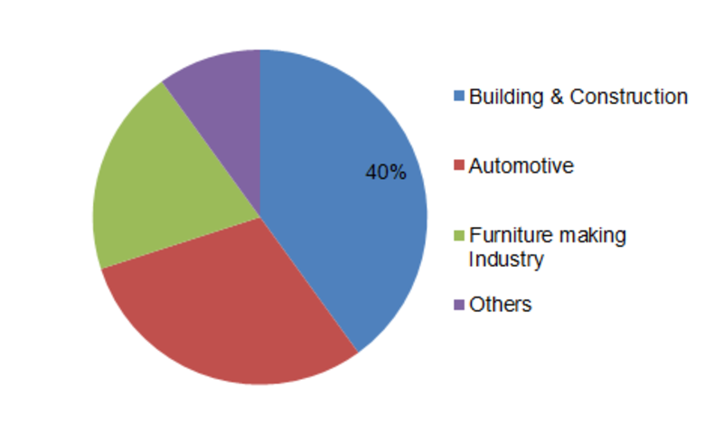 Water-Soluble Paints Market 2019 - Business Revenue, Future Growth, Trends Plans, Top Key Players, Industry Opportunities, Industry Share, Global Size Analysis by Forecast to 2023