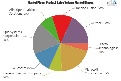 Healthcare API Market Wealth Wide Expected To Reach In Upcoming Year Key Players Evolved MuleSoft, Epic Systems, Allscripts Healthcare