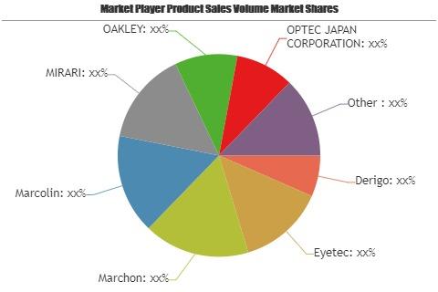 Luxury Eyewear Market to Witness Astonishing Growth with Key Players| Derigo, Eyetec, Marchon, Marcolin