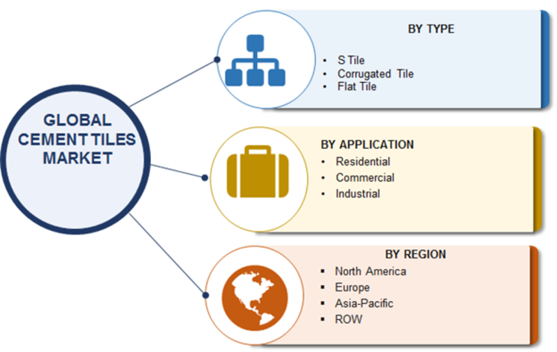 Cement Tiles Market Analytical Overview, Regional Trends, Segments and Growth at CAGR of 4.12% With Leading Players Analysis By Size, Share, Sales Revenue, Price and Gross Margin- Forecast 2023