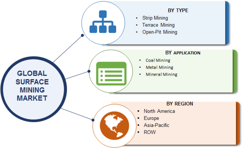 Surface Mining Market 2019 Worldwide Overview By Strip Mining, Terrace Mining and Open-Pit Mining With Size, Share, Growth, Segments, Regional Trends and Competitive Landscape Through 2023