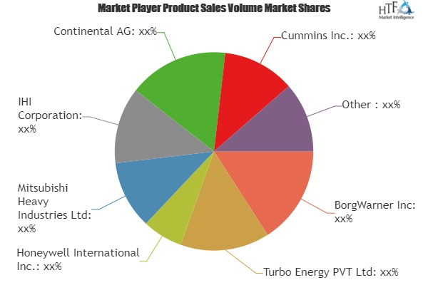 Automotive Turbochargers Market Comprehensive Study with leading Vendors: Mitsubishi, Continental, BOSCH, Cummins