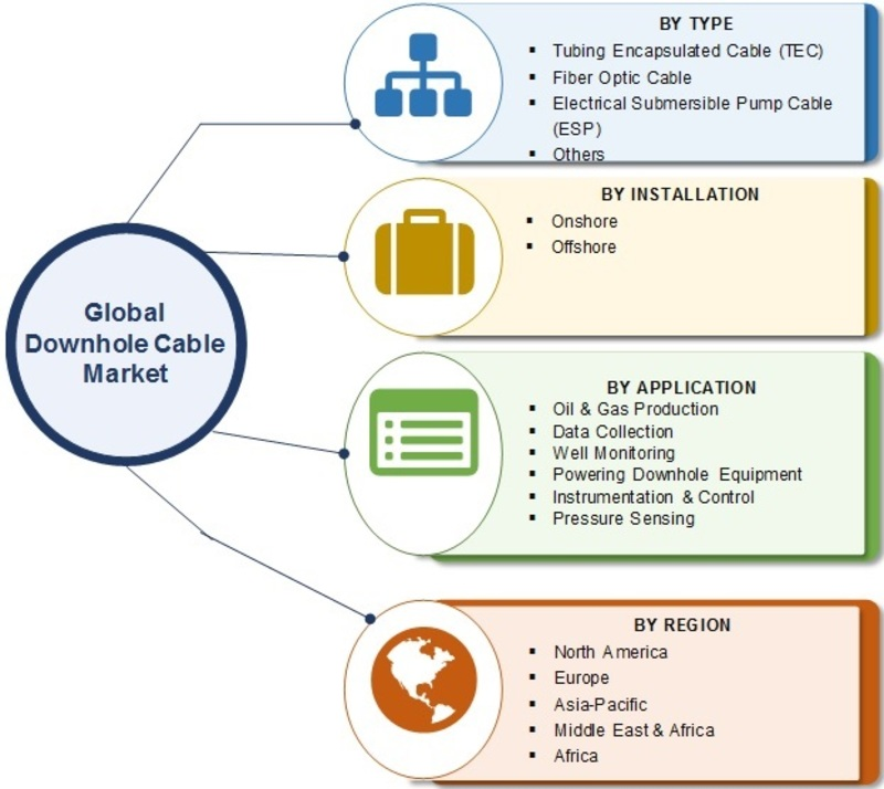 Downhole Cables Market 2019 Current Scenario, Regional Trends, Global Size, Share, Future Scope, Growth Insights, Prominent Players Analysis and Forecast to 2024