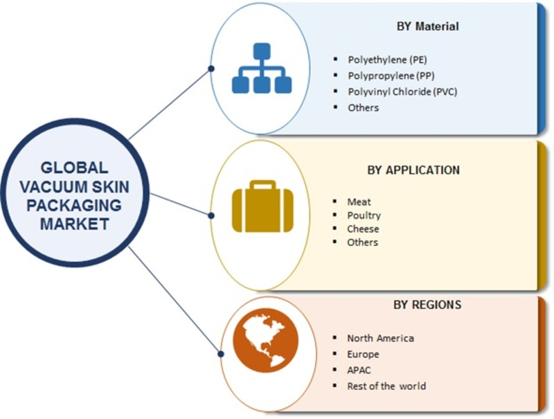 Vacuum Skin Packaging Market 2019 Global Analysis by Top Vendors, Development Strategy, Future Plans, Competitive Landscape, Target Audience and Trends by Forecast to 2023